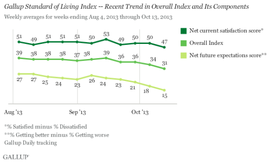 """Gallup says, """"Both components of the Standard of Living Index have soured since mid-September; however, the decline in Americans' outlook for their standard of living has been steeper, dropping nine points, compared with a six-point drop for current satisfaction. Longer term, since the start of August, Americans' net satisfaction with their standard of living has varied relatively little -- generally registering in a four-point range between 47 and 51, except for the one reading of 53 in mid-September. By contrast, net optimism about one's standard of living has registered in a 12-point range, from scores of 27 to 15."""""""