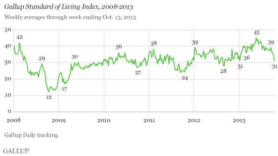 """According to Gallup, """"The index is a summary of whether Americans are satisfied with their current standard of living and perceive it as getting better or worse. Although the index has a theoretical maximum of 100 (and a theoretical minimum of -100), the highest it has been since tracking began in 2008 is 45, attained in May 2013."""""""