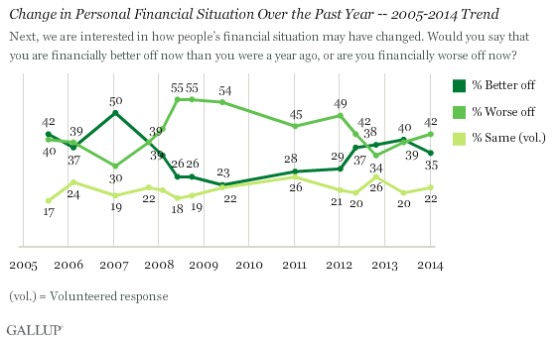 gallup worse off